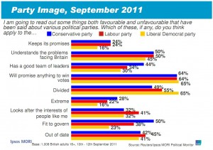 Ipsos Mori September 2011