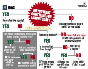 City AM Pasty VAT flow chart