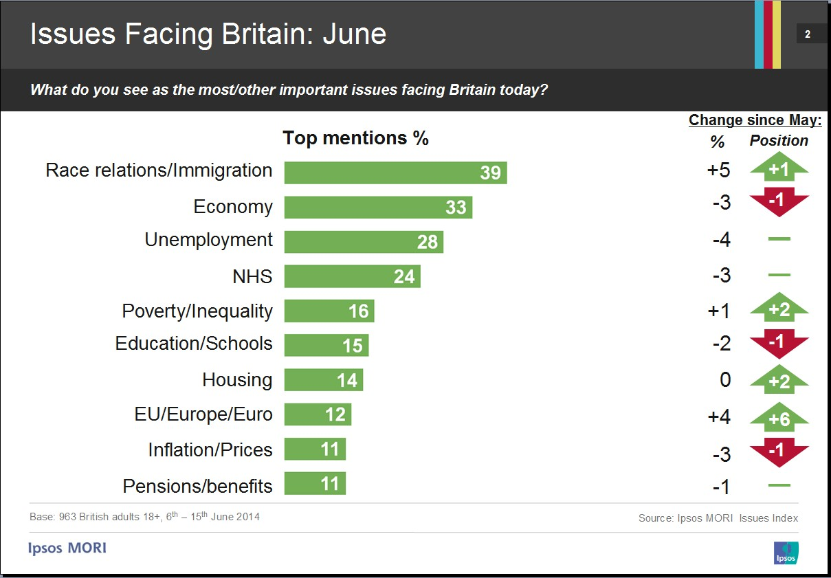 Ipsos Mori June Index